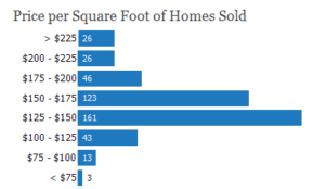 cave creek average home price per square foot,homes in cave creek price per square foot,home costs in cave creek arizona,cost of a home in cave creek