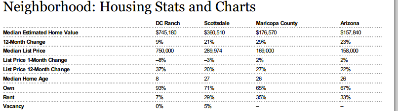 average dc ranch home value,value of homes dc ranch