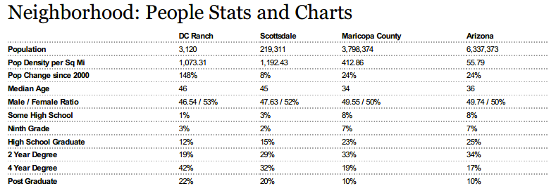 Statistics about Population, Age, Education, DC Ranch, Scottsdale Arizona