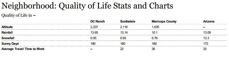 Quality of Life DC Ranch, Scottsdale, Arizona