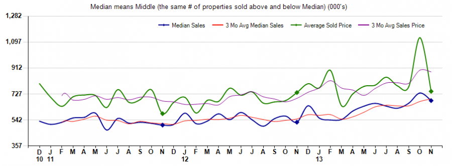 average sales price sold homes in 85262,average sales price homes sold in 85266,average sales price north scottsdale homes sold