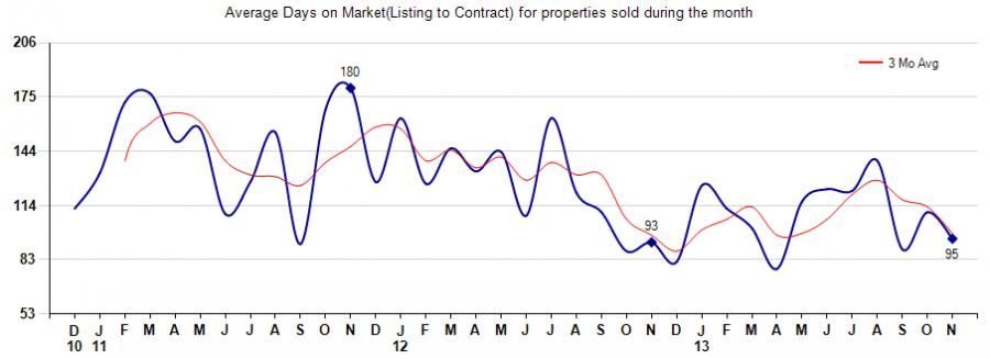 85262 homes average days on market,85266 homes average days on market