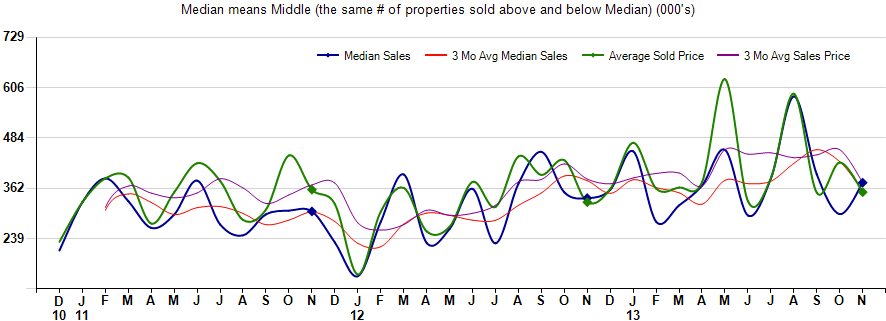 median sales price homes sold rio verde arizona,median sales price homes sold tonto verde arizona