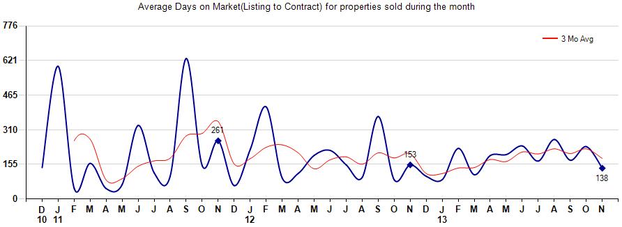 Average Days on Market Homes 85263