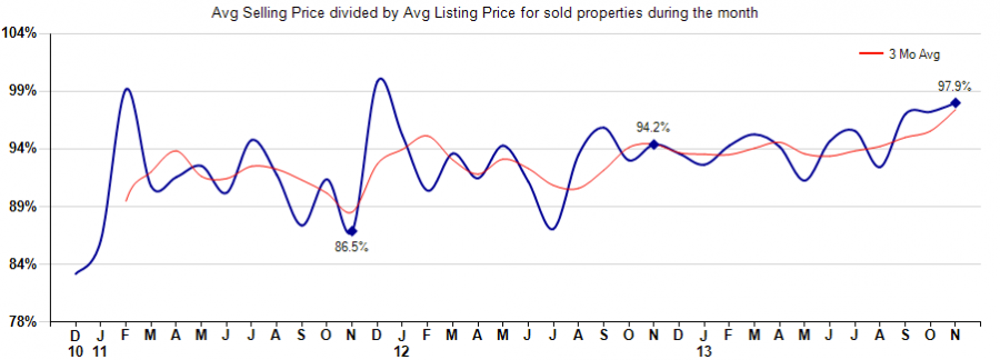 Average Sales Price versus list price homes sold Rio Verde Arizona,Average Sales Price versus list price homes sold Tonto Verde Arizona