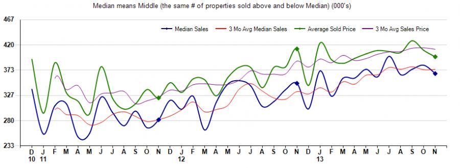 85331 real estate,cave creek arizona average sales price homes,home average sales price 85331,