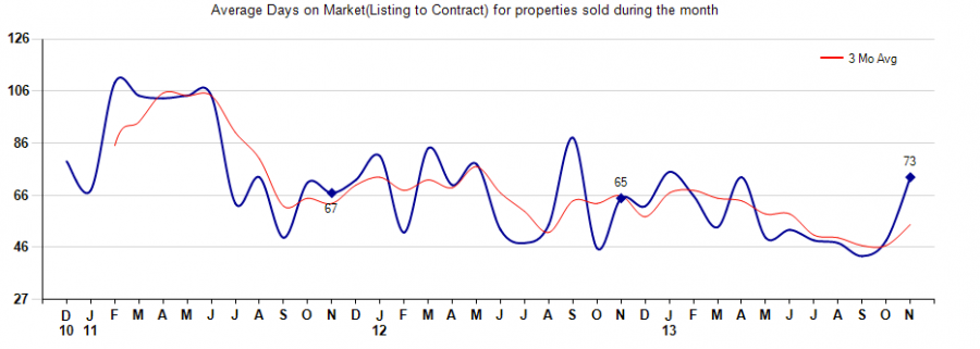 days on market,85331 homes days on market, average days on market Cave Creek Homes For Sale