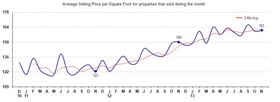 price per square foot,85331 house prices per square foot
