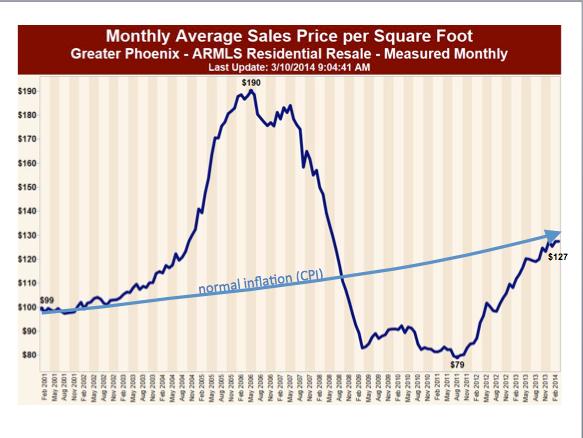 Scottsdale Arizona Home Prices, Cave Creek Arizona Home Prices,Carefree Arizona Home Prices