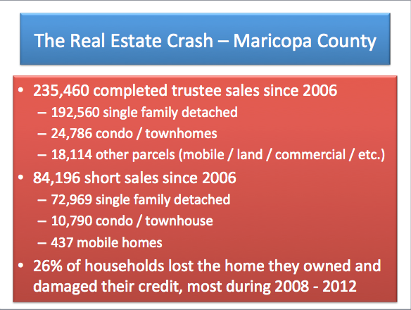 scottsdale arizona real estate crash,carefree arizona real estate crash,cave creek arizona real estate crash,rio verde arizona real estate crash