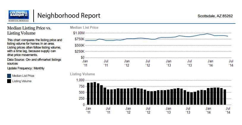 north scottsdale az home listings,mls homes in north scottsdale az