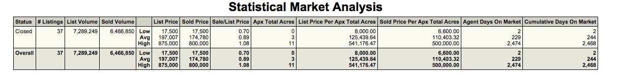 cave creek arizona acreage for sale,mls search cave creek acreage