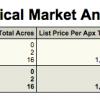 Scottsdale  85262  Arizona  Land  Lots  Sales