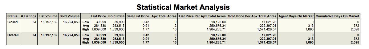 north scottsdale arizona land sales,land for sale north scottsdale arizona