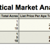 Scottsdale  85266  Arizona  Land  Lots  Sales